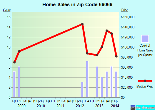 Zip code 66066 (Oskaloosa, Kansas) real estate house value trends