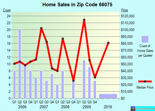 Zip code 66075 (Pleasanton, Kansas) real estate house value trends