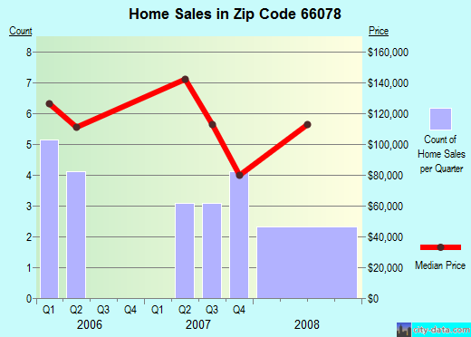 Zip code 66078 (Princeton, Kansas) real estate house value trends