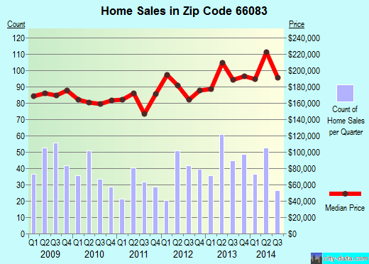 Zip code 66083 (Spring Hill, Kansas) real estate house value trends