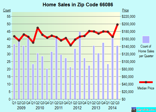 Zip code 66086 (Tonganoxie, Kansas) real estate house value trends