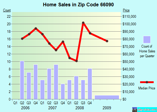 Zip code 66090 (Wathena, Kansas) real estate house value trends