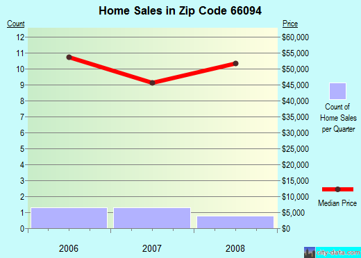 Zip code 66094 (White Cloud, Kansas) real estate house value trends