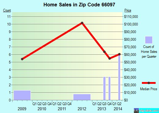 Zip code 66097 (Winchester, Kansas) real estate house value trends