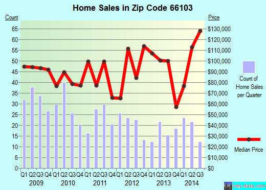 Zip code 66103 (Kansas City, Kansas) real estate house value trends