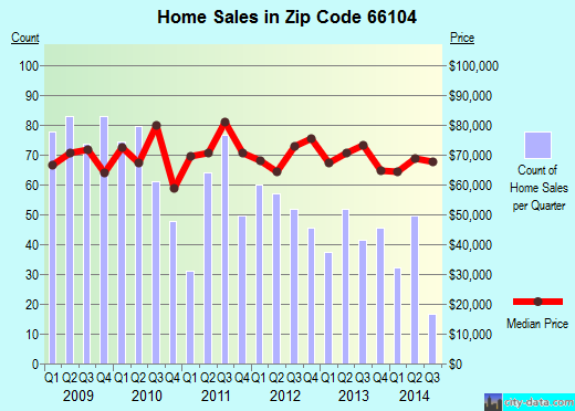 Zip code 66104 (Kansas City, Kansas) real estate house value trends