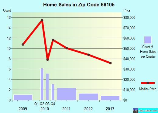 Zip code 66105 (Kansas City, Kansas) real estate house value trends