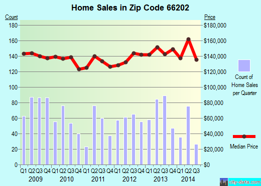 Zip code 66202 (Mission, Kansas) real estate house value trends