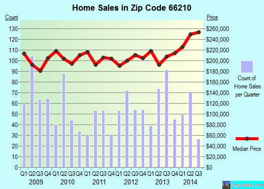 Zip code 66210 (Overland Park, Kansas) real estate house value trends