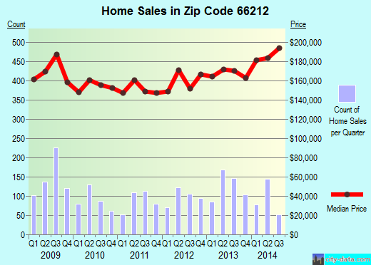 Zip code 66212 (Overland Park, Kansas) real estate house value trends