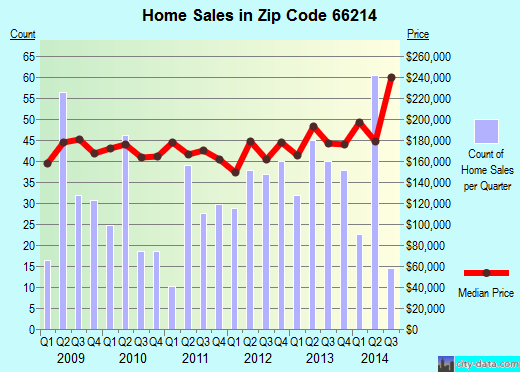Zip code 66214 (Overland Park, Kansas) real estate house value trends