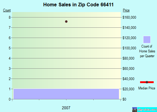 Zip code 66411 (Blue Rapids, Kansas) real estate house value trends