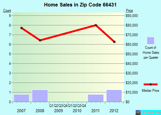 Zip code 66431 (Harveyville, Kansas) real estate house value trends