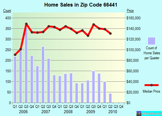 Zip code 66441 (Junction City, Kansas) real estate house value trends