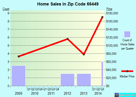 Zip code 66449 (Leonardville, Kansas) real estate house value trends