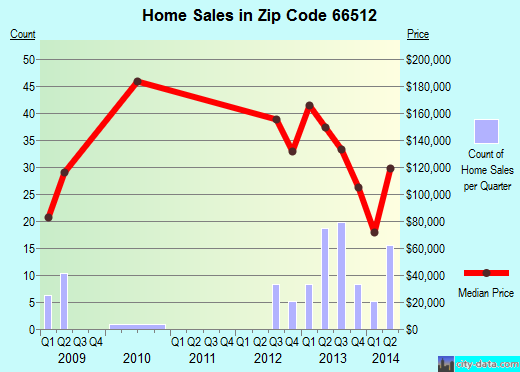 Zip code 66512 (Meriden, Kansas) real estate house value trends