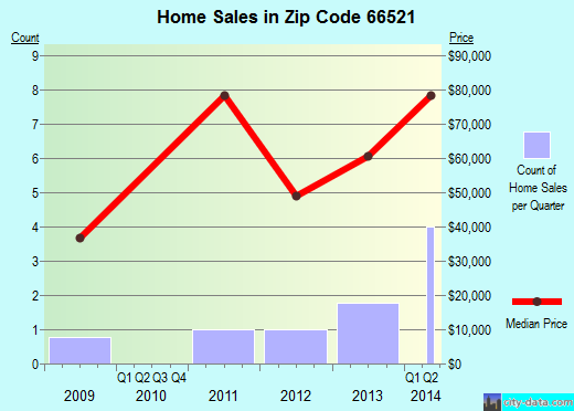 Zip code 66521 (Onaga, Kansas) real estate house value trends