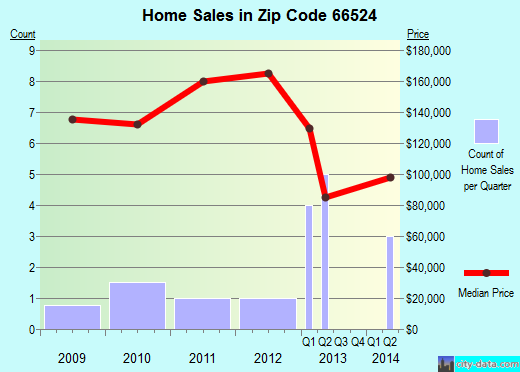 Zip code 66524 (Overbrook, Kansas) real estate house value trends
