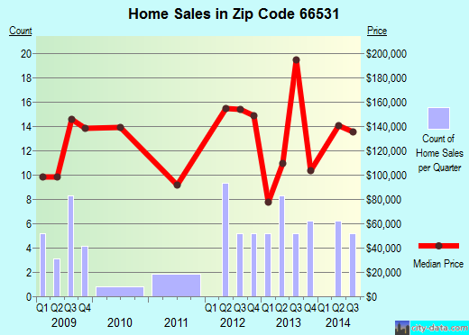 Zip code 66531 (Riley, Kansas) real estate house value trends