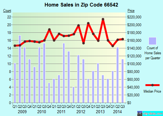 Zip code 66542 (TECUMSEH, Kansas) real estate house value trends