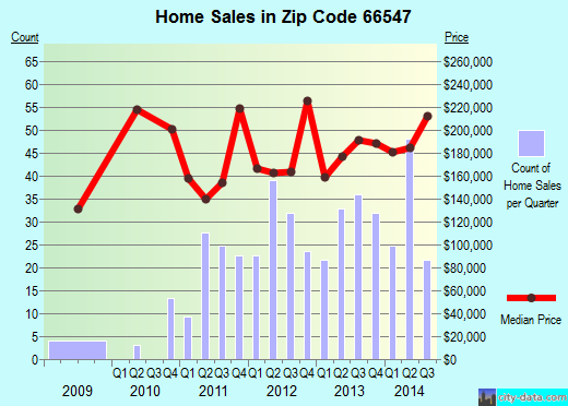 Zip code 66547 (Wamego, Kansas) real estate house value trends