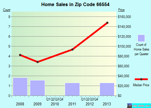 Zip code 66554 (Randolph, Kansas) real estate house value trends