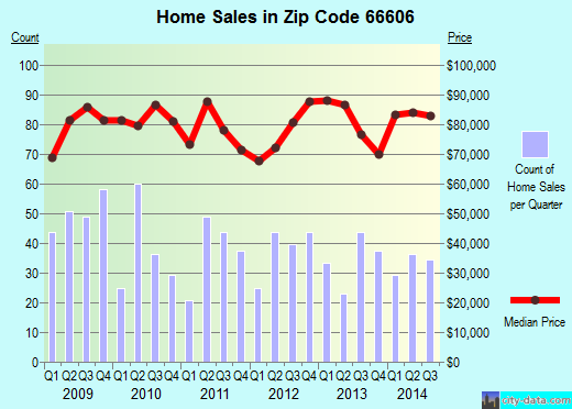 Zip code 66606 (Topeka, Kansas) real estate house value trends