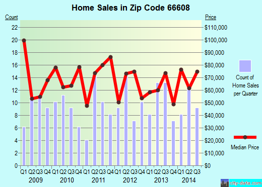 Zip code 66608 (Topeka, Kansas) real estate house value trends