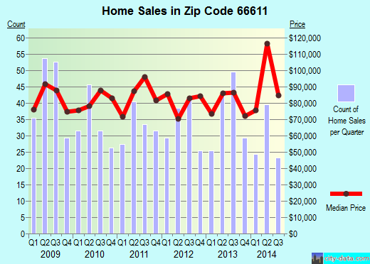 Zip code 66611 (Topeka, Kansas) real estate house value trends