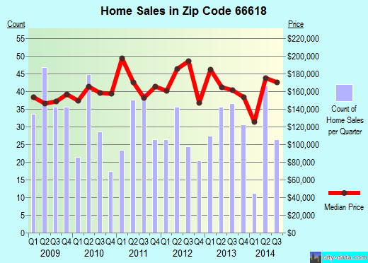 Zip code 66618 (Topeka, Kansas) real estate house value trends
