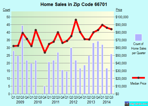 Zip code 66701 (Fort Scott, Kansas) real estate house value trends