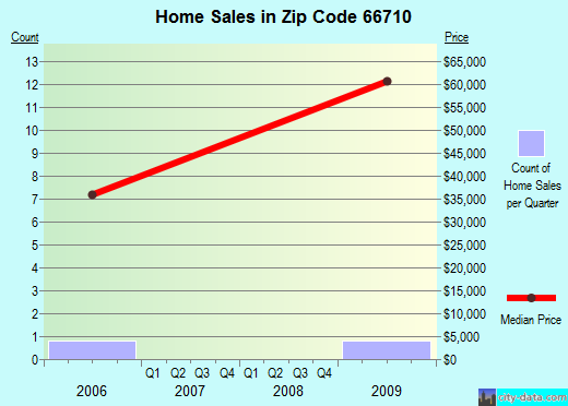 Zip code 66710 (Altoona, Kansas) real estate house value trends