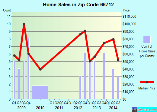 Zip code 66712 (Arma, Kansas) real estate house value trends