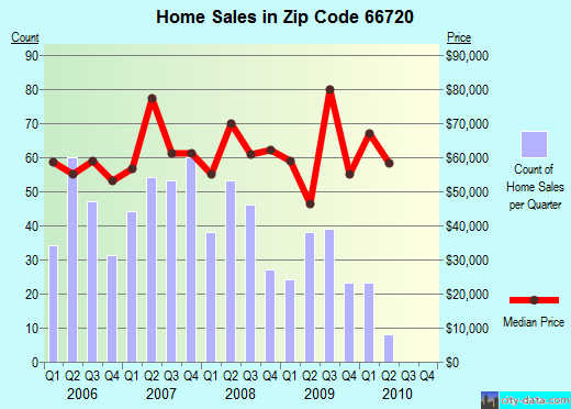 Zip code 66720 (Chanute, Kansas) real estate house value trends