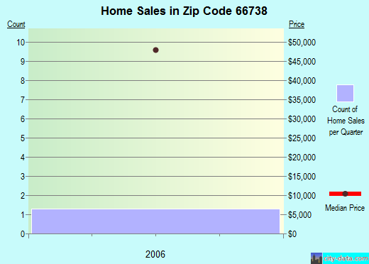 Zip code 66738 (Fulton, Kansas) real estate house value trends