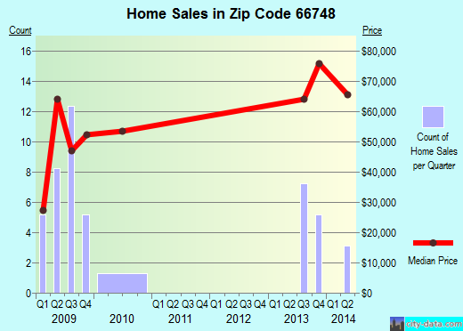 Zip code 66748 (Humboldt, Kansas) real estate house value trends