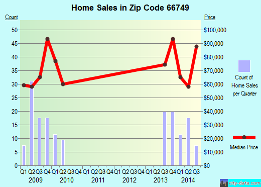 Zip code 66749 (Iola, Kansas) real estate house value trends