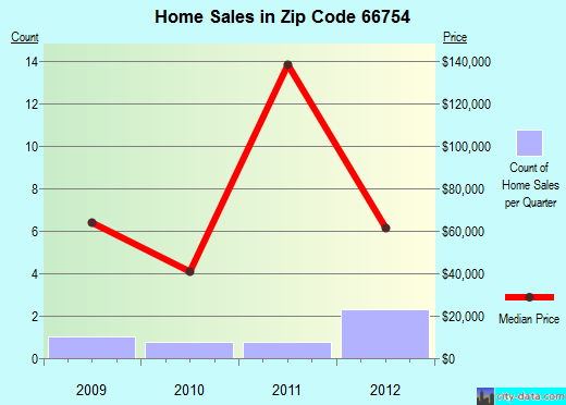 Zip code 66754 (Mapleton, Kansas) real estate house value trends