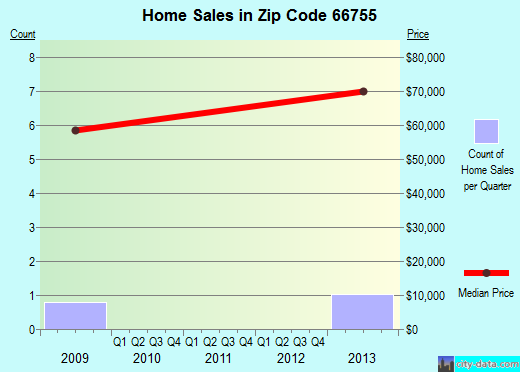 Zip code 66755 (Moran, Kansas) real estate house value trends