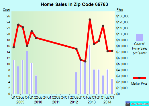 Zip code 66763 (Frontenac, Kansas) real estate house value trends