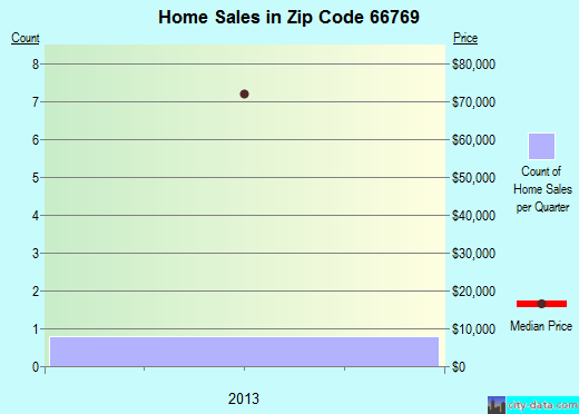 Zip code 66769 (Redfield, Kansas) real estate house value trends