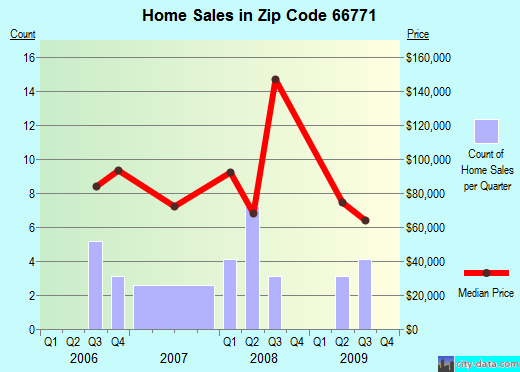 Zip code 66771 (St. Paul, Kansas) real estate house value trends
