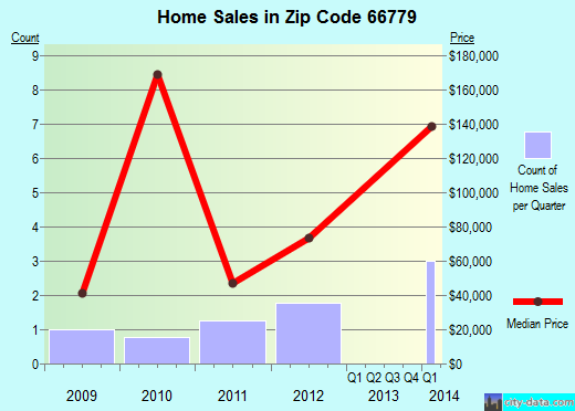 Zip code 66779 (Uniontown, Kansas) real estate house value trends