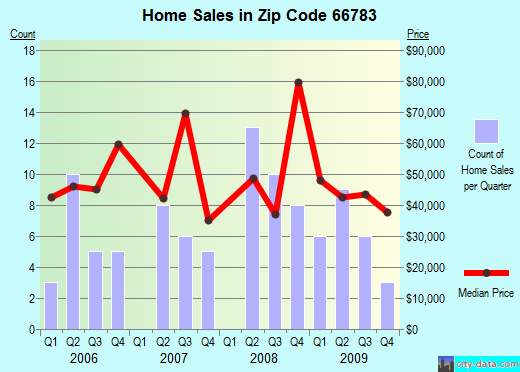 Zip code 66783 (Yates Center, Kansas) real estate house value trends