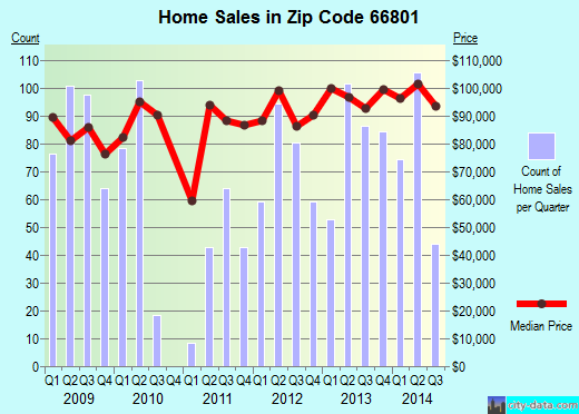 Zip code 66801 (Emporia, Kansas) real estate house value trends
