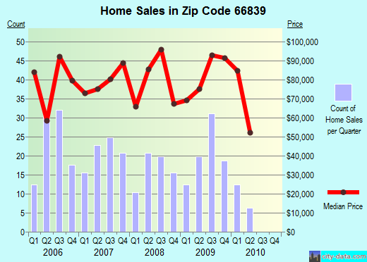 Zip code 66839 (Burlington, Kansas) real estate house value trends