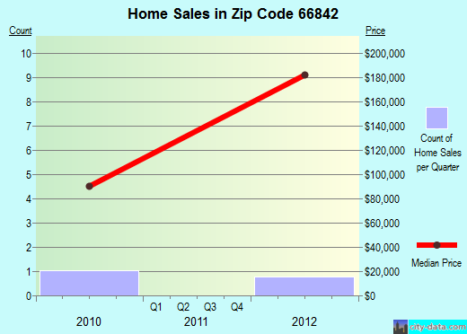Zip code 66842 (CASSODAY, Kansas) real estate house value trends