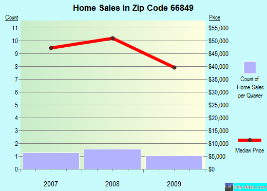 Zip code 66849 (Dwight, Kansas) real estate house value trends