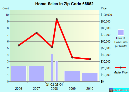 Zip code 66852 (Gridley, Kansas) real estate house value trends