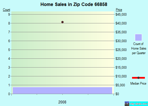 Zip code 66858 (Lincolnville, Kansas) real estate house value trends